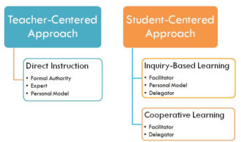 Technology in the Classroom: Making the Shift from Teacher-Centered to Student-Centered Approach