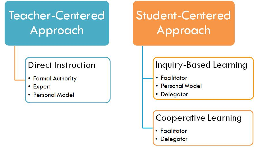 Teacher-Centered vs. Student-Centered Approach